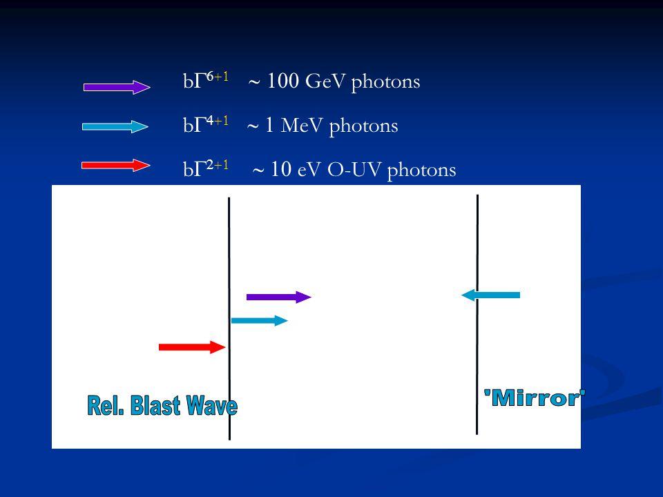 RBW Mirror b    GeV photons b    MeV photons b    eV O-UV photons
