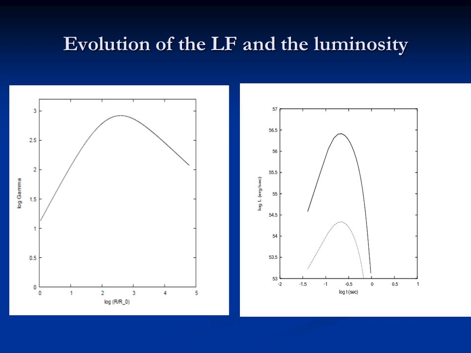 Evolution of the LF and the luminosity
