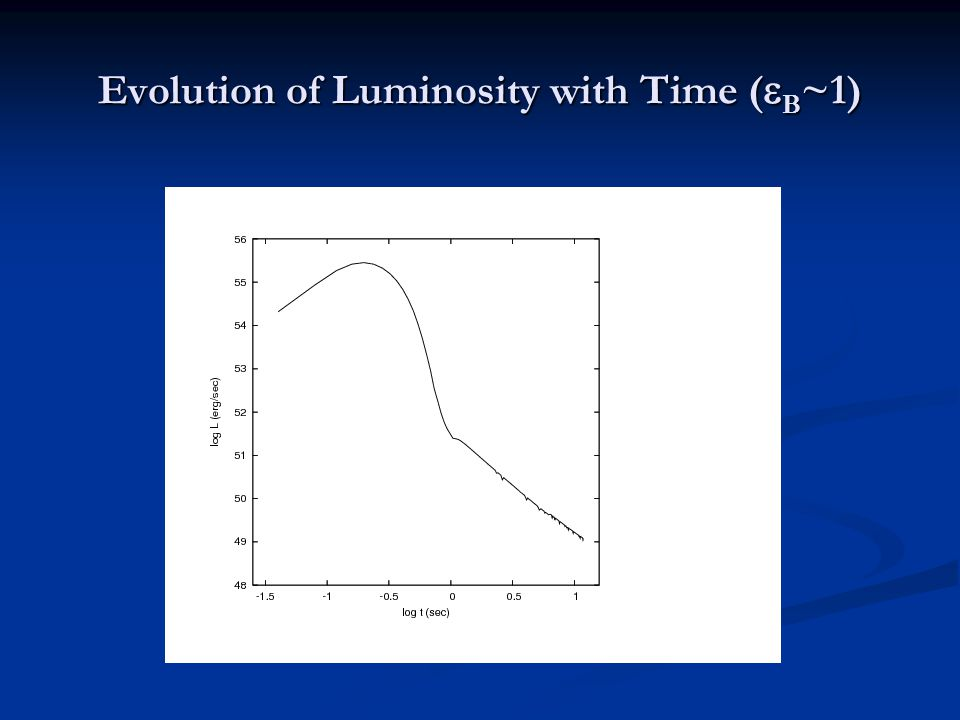 Evolution of Luminosity with Time (  B ~1)