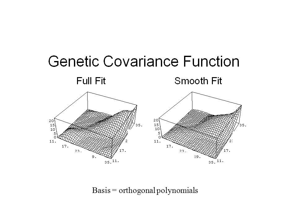 Basis = orthogonal polynomials