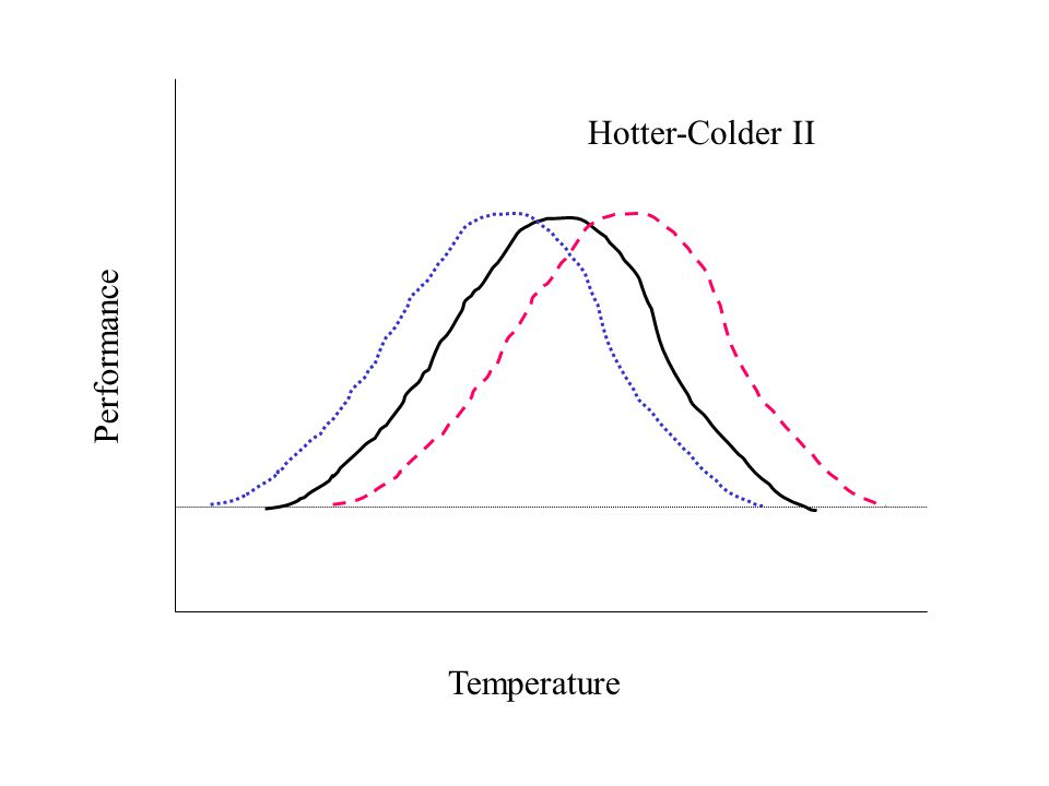 Temperature Performance Hotter-Colder II