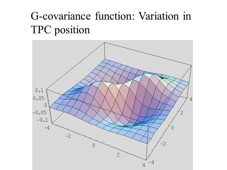 G-covariance function: Variation in TPC position