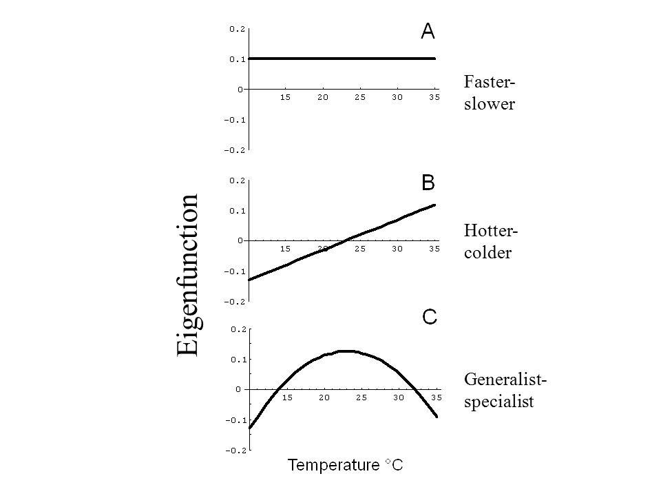 Eigenfunction Faster- slower Hotter- colder Generalist- specialist