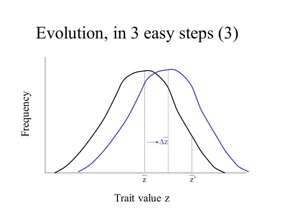 Evolution, in 3 easy steps (3) Trait value z Frequency z z' zz