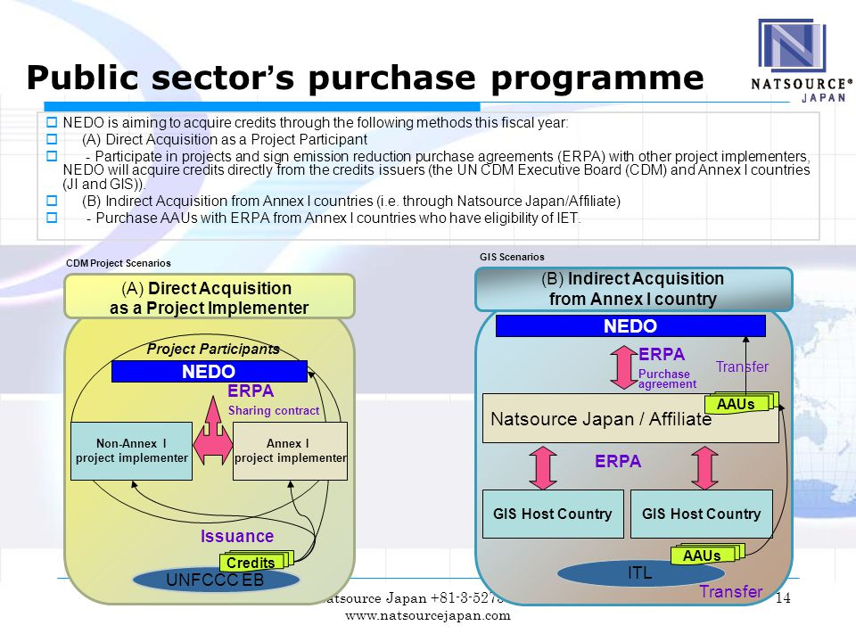 Natsource Japan +81-3-5275-1710 www.natsourcejapan.com 14 (A) Direct Acquisition as a Project Implementer Non-Annex I project implementer NEDO UNFCCC