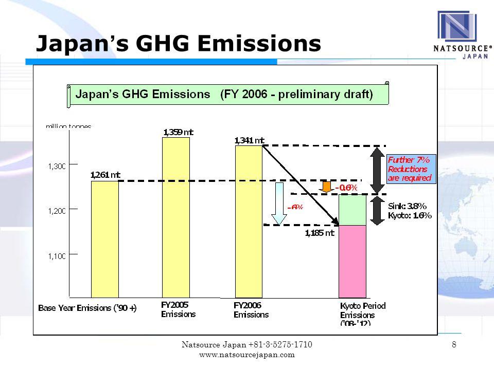 Natsource Japan +81-3-5275-1710 www.natsourcejapan.com 8 Japan ' s GHG Emissions