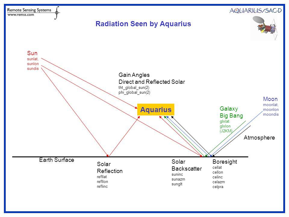 Aquarius Sun sunlat, sunlon sundis Solar Reflection refllat refllon reflinc Gain Angles Direct and Reflected Solar tht_global_sun(2) phi_global_sun(2) Boresight cellat cellon celinc celazm celpra Solar Backscatter suninc sunazm sunglt Galaxy Big Bang glxlat glxlon (J2KM) Moon moonlat, moonlon moondis Earth Surface Radiation Seen by Aquarius Atmosphere