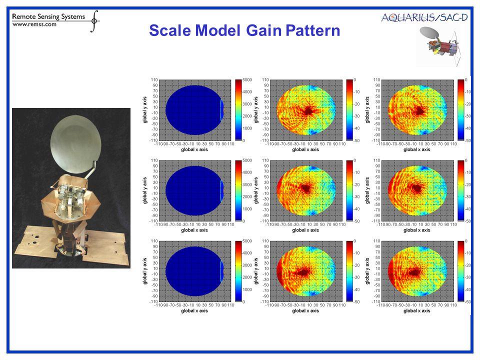 Scale Model Gain Pattern