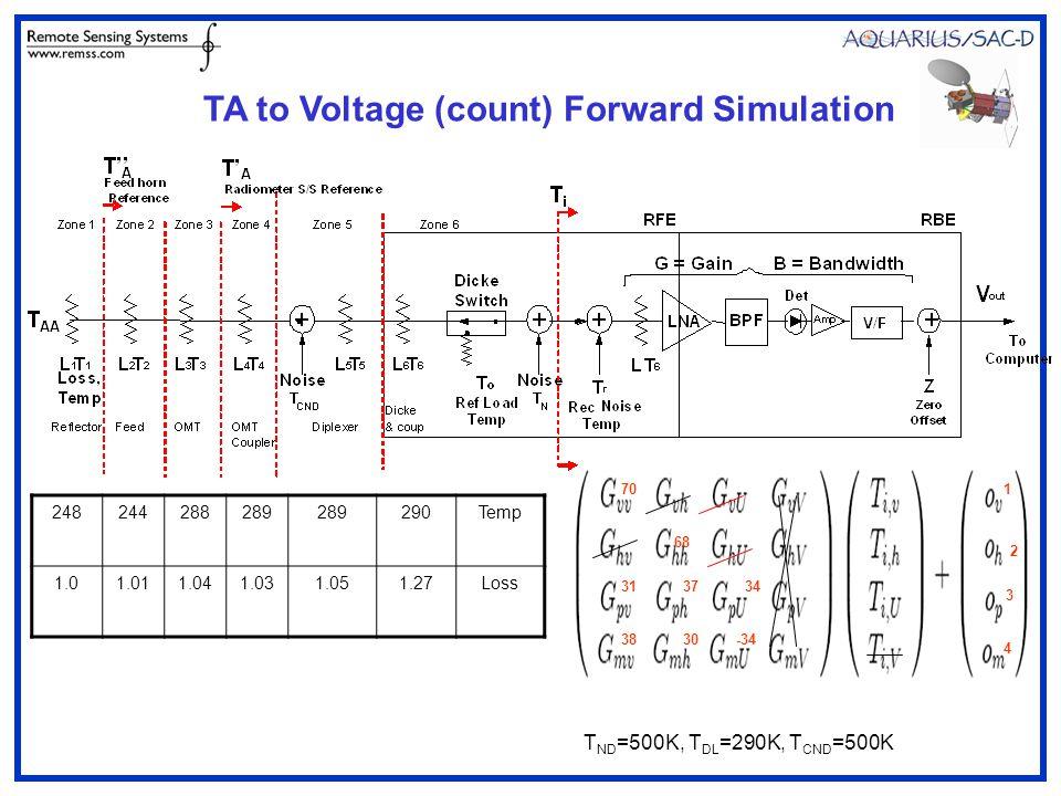 313734 701 3830-34 68 2 3 4 248244288289 290Temp 1.01.011.041.031.051.27Loss T ND =500K, T DL =290K, T CND =500K TA to Voltage (count) Forward Simulation