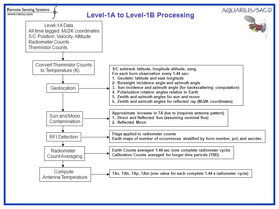 Level-1A to Level-1B Processing Geolocation S/C subtrack latitude, longitude altitude, zang.