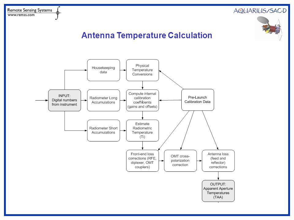 Antenna Temperature Calculation