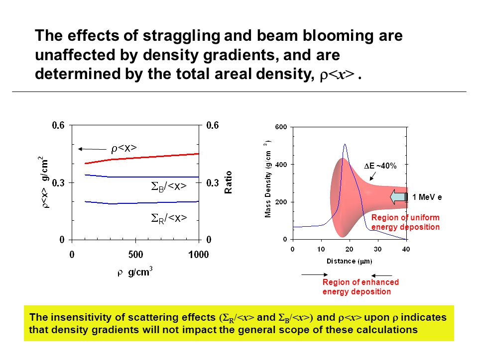 The insensitivity of scattering effects (  R / and  B / ) and  upon  indicates that density gradients will not impact the general scope of these calculations 1 MeV e Region of enhanced energy deposition  E ~40% Region of uniform energy deposition The effects of straggling and beam blooming are unaffected by density gradients, and are determined by the total areal density, .