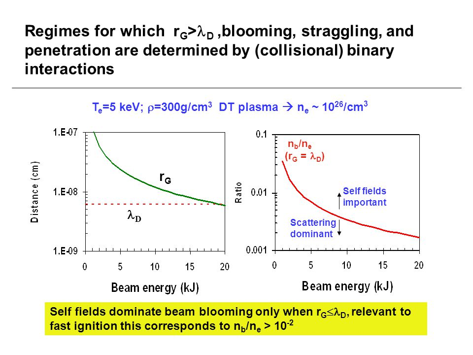 Regimes for which r G > D,blooming, straggling, and penetration are determined by (collisional) binary interactions T e =5 keV;  =300g/cm 3 DT plasma  n e ~ 10 26 /cm 3 Self fields dominate beam blooming only when r G  D, relevant to fast ignition this corresponds to n b /n e > 10 -2 r G D n b /n e (r G = D ) Self fields important Scattering dominant