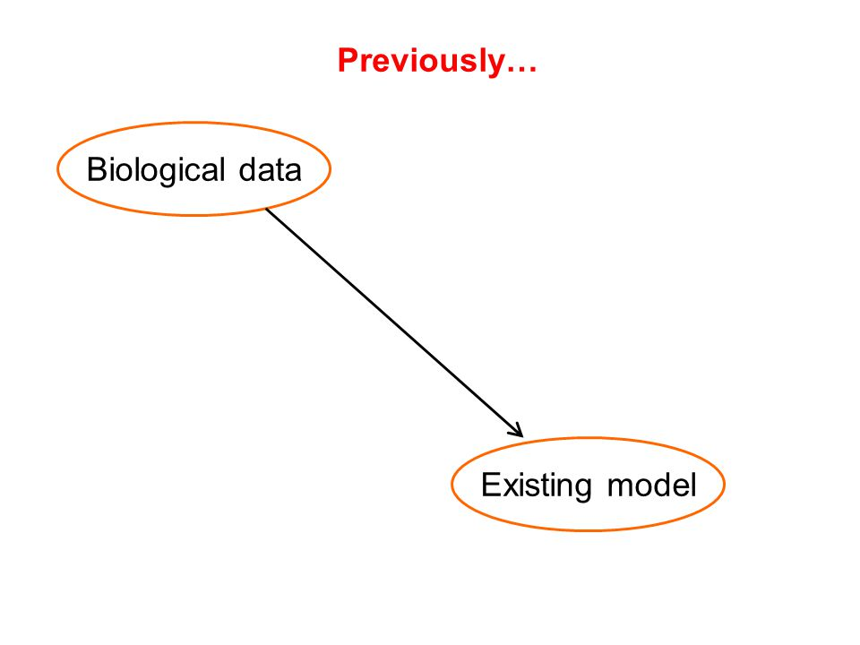 Biological data Existing model Previously…