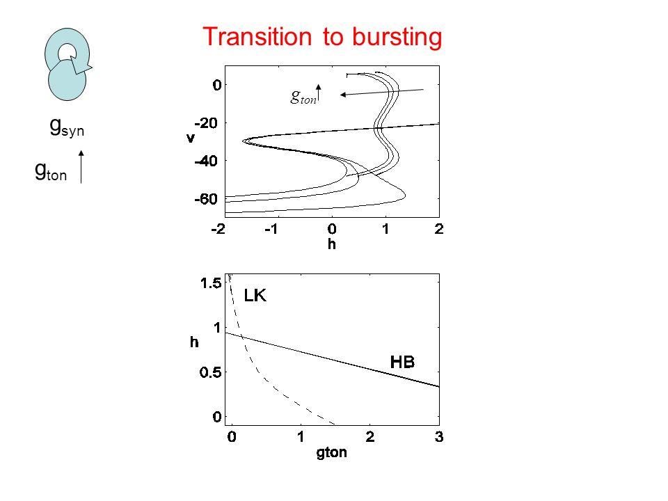 g syn g ton Transition to bursting g ton