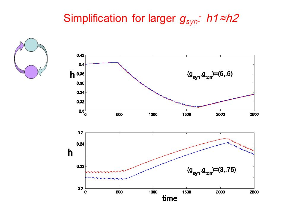 Simplification for larger g syn : h1 ≈h2