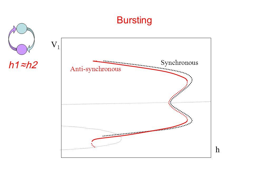 Synchronous Anti-synchronous h V1V1 Bursting h1 ≈h2