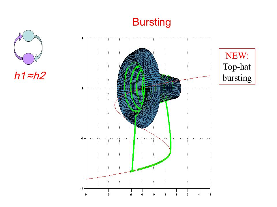 Bursting h1 ≈h2 NEW: Top-hat bursting