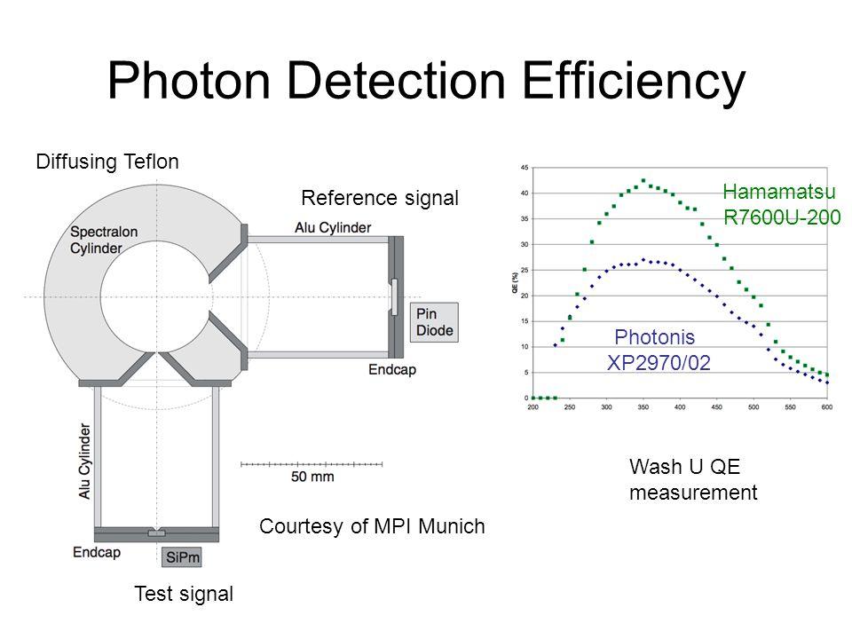 Photon Detection Efficiency Courtesy of MPI Munich Reference signal Test signal Diffusing Teflon Hamamatsu R7600U-200 Photonis XP2970/02 Wash U QE measurement