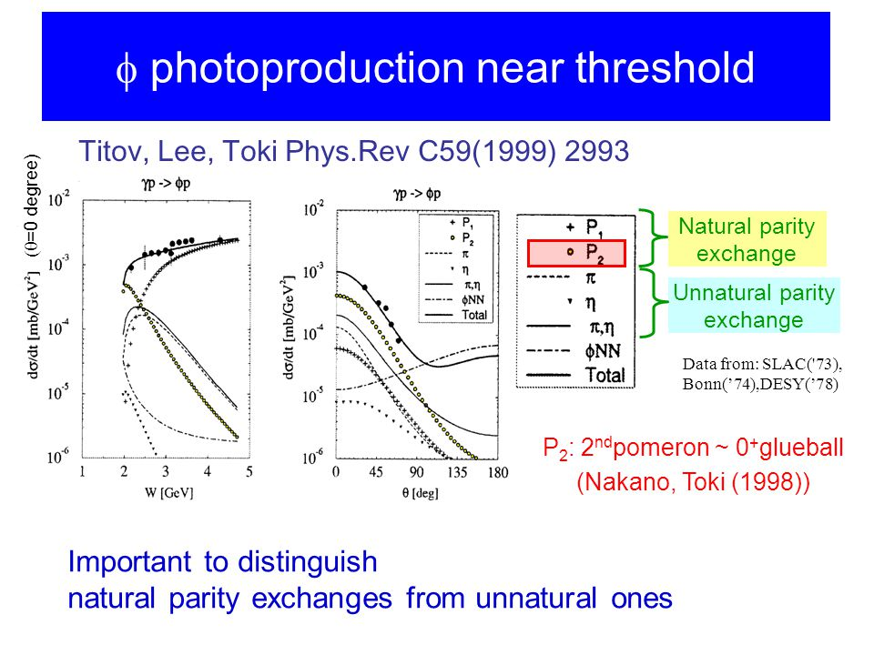 Titov, Lee, Toki Phys.Rev C59(1999) 2993 Data from: SLAC( 73), Bonn('74),DESY('78) Natural parity exchange Unnatural parity exchange Important to distinguish natural parity exchanges from unnatural ones P 2 : 2 nd pomeron ~ 0 + glueball (Nakano, Toki (1998))  photoproduction near threshold  =0 degree)
