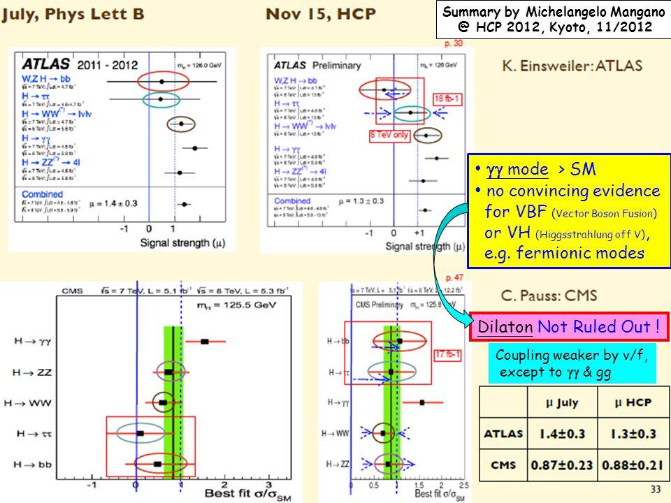 Bootstrap Bootstrap DSB-4 George W.S. Hou (NTU) TH Seminar @ Taida, 12/5/2012 10  mode > SM no convincing evidence for VBF ( Vector Boson Fusion ) o