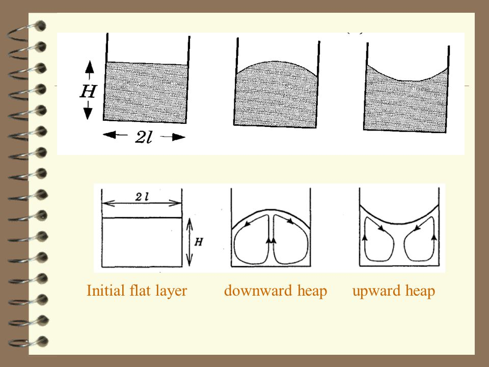 Initial flat layer downward heap upward heap
