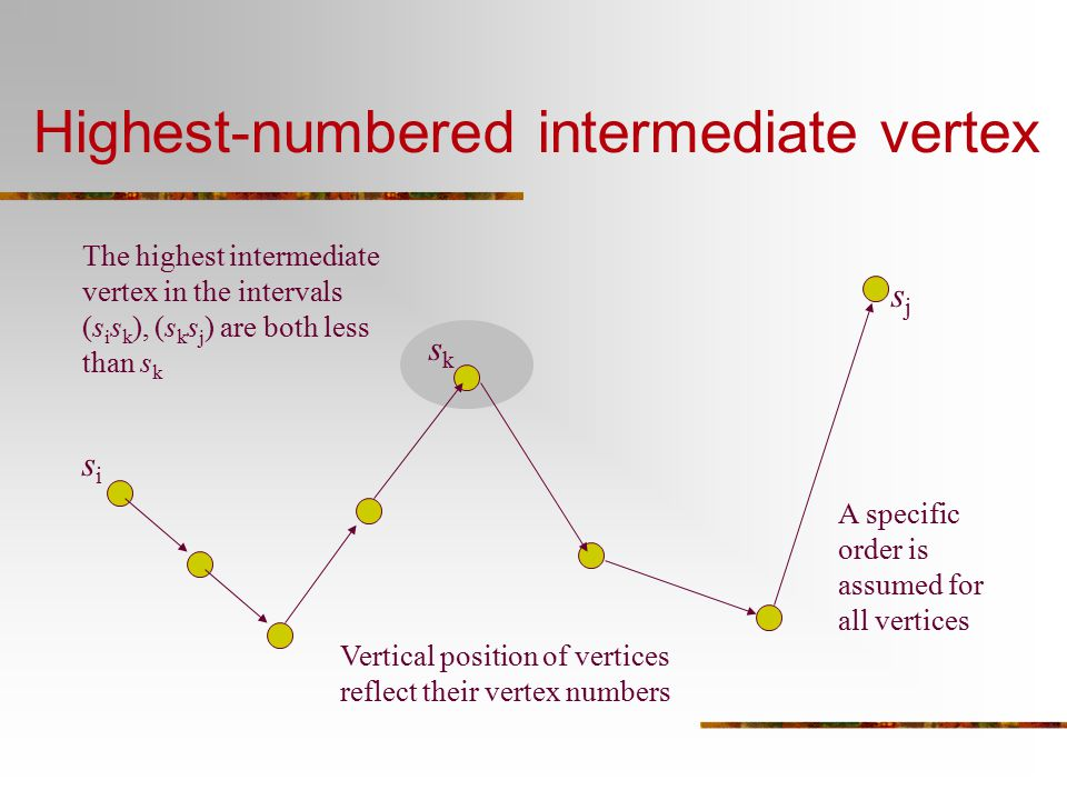 Highest-numbered intermediate vertex sksk sisi sjsj A specific order is assumed for all vertices Vertical position of vertices reflect their vertex nu