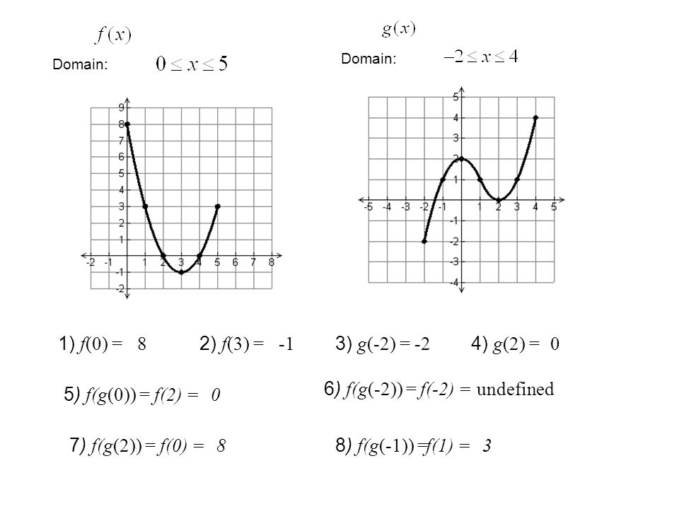 Domain: 1) f(0) = 8 2) f(3) = 3) g(-2) = -2 4) g(2) = 0 5) f(g(0)) = f(2) =0 6) f(g(-2)) = f(-2) =undefined 7) f(g(2)) = f(0) =8 8) f(g(-1)) = f(1) =3