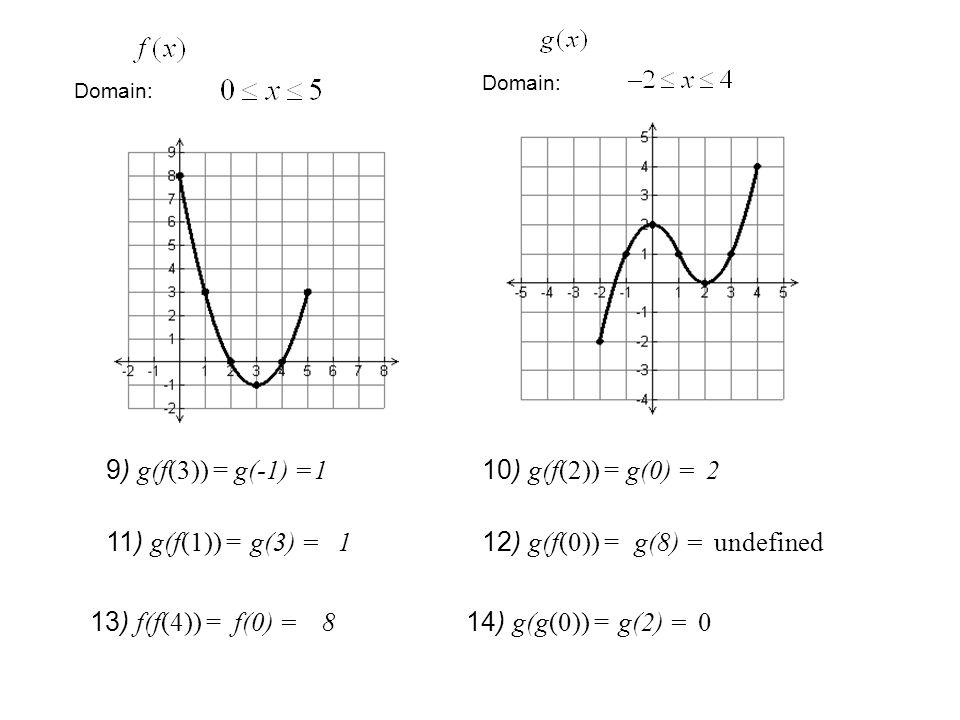 Domain: 9) g(f(3)) = g(-1) =1 10) g(f(2)) = g(0) =2 11) g(f(1)) = g(3) =1 12) g(f(0)) = g(8) =undefined 13) f(f(4)) = 8 14) g(g(0)) = g(2) =0f(0) =