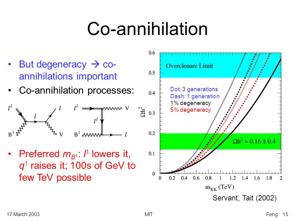 17 March 2003MITFeng 15 Co-annihilation But degeneracy  co- annihilations important Co-annihilation processes: Preferred m B 1 : l 1 lowers it, q 1 raises it; 100s of GeV to few TeV possible Dot: 3 generations Dash: 1 generation 1% degeneracy 5% degeneracy Servant, Tait (2002)