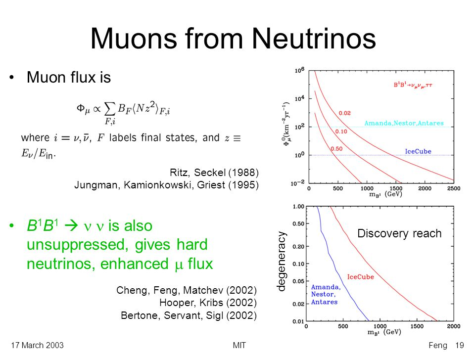 17 March 2003MITFeng 19 Muons from Neutrinos Cheng, Feng, Matchev (2002) Hooper, Kribs (2002) Bertone, Servant, Sigl (2002) Muon flux is B 1 B 1   is also unsuppressed, gives hard neutrinos, enhanced  flux Ritz, Seckel (1988) Jungman, Kamionkowski, Griest (1995) Discovery reach degeneracy