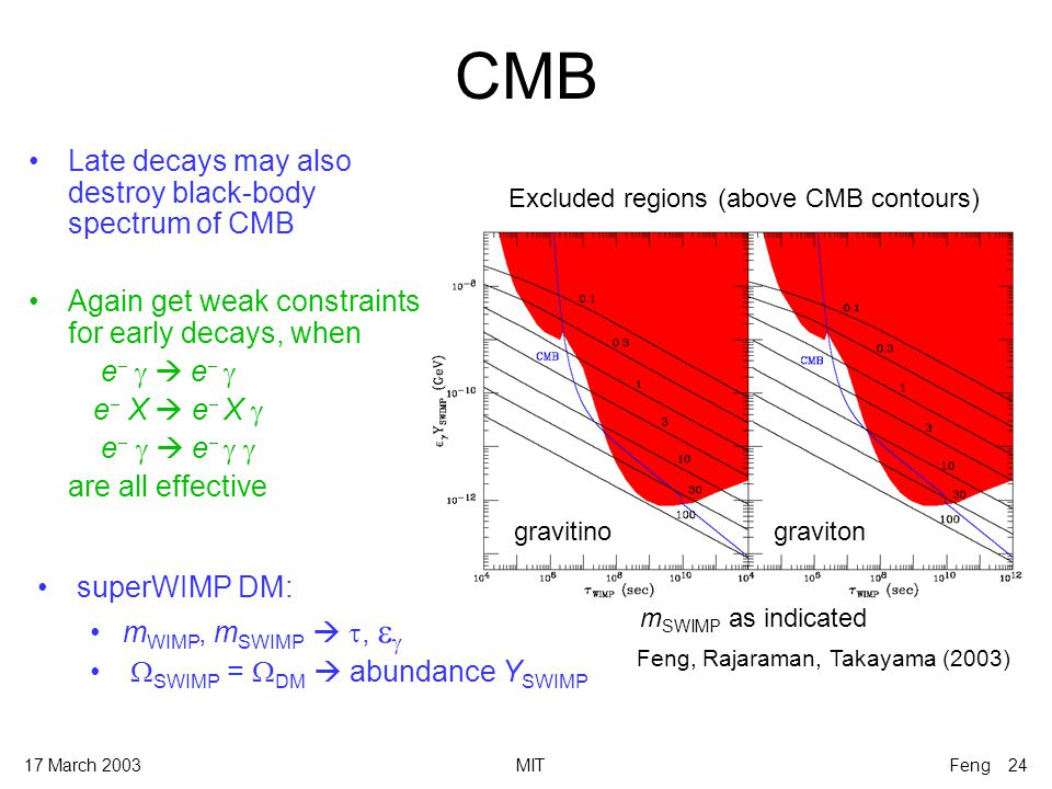 17 March 2003MITFeng 24 CMB gravitinograviton m SWIMP as indicated Excluded regions (above CMB contours) Late decays may also destroy black-body spectrum of CMB Again get weak constraints for early decays, when e    e   e  X   e  X  e    e   are all effective superWIMP DM: m WIMP, m SWIMP  ,    SWIMP =  DM  abundance Y SWIMP Feng, Rajaraman, Takayama (2003)