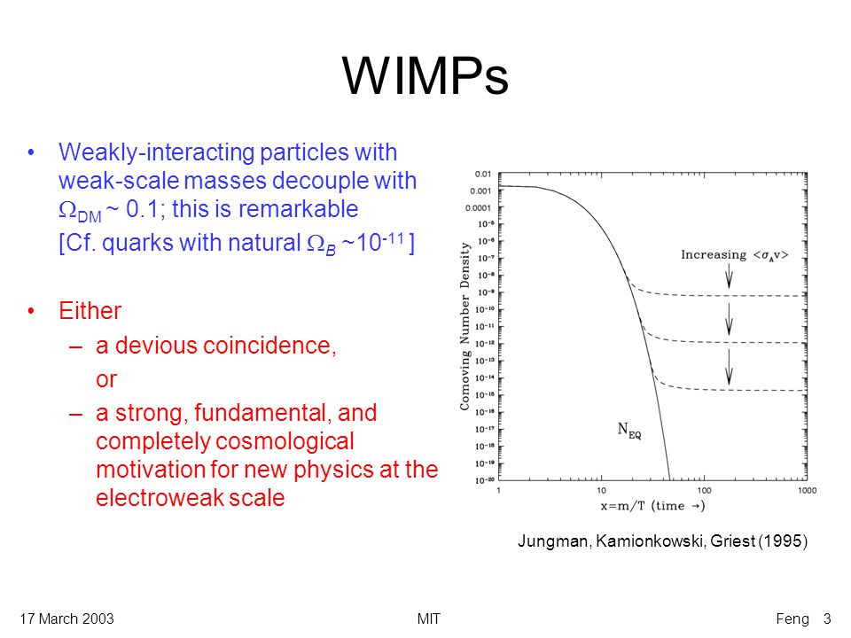 17 March 2003MITFeng 4 Outline Explore new possibilities for particle dark matter Guiding principles: –Must be well-motivated from particle physics viewpoint –Must naturally produce desired  DM (this is all we know!) WIMPs superWIMPs SUSYExtra D FRT* CFM* *Cheng, Feng, Matchev (2002) *Feng, Rajaraman, Takayama (2003)
