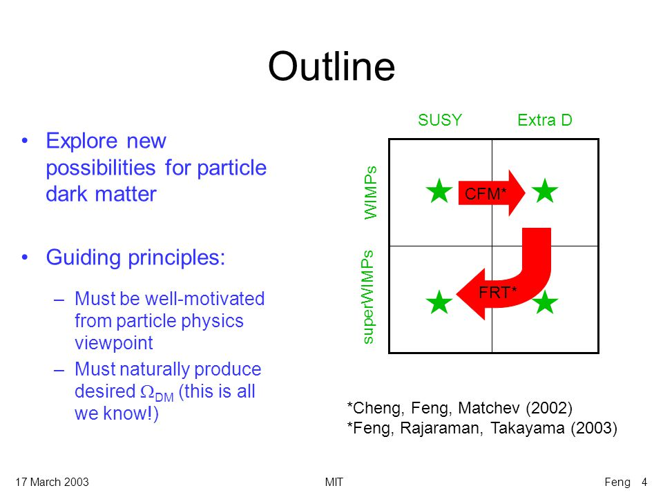 17 March 2003MITFeng 5 SUSY WIMPs Feng, Matchev, Wilczek (2000) Relic density regions and gaugino-ness (%) Neutralinos: fermionic partners of , Z, W 0, h 0  DM ~ 0.1 in much of parameter space Requirements: high supersymmetry breaking scale (supergravity) R-parity conservation