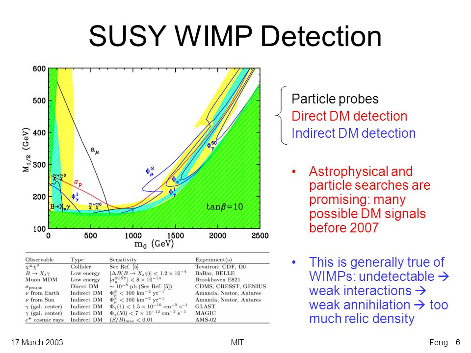 17 March 2003MITFeng 6 SUSY WIMP Detection Particle probes Direct DM detection Indirect DM detection Astrophysical and particle searches are promising: many possible DM signals before 2007 This is generally true of WIMPs: undetectable  weak interactions  weak annihilation  too much relic density