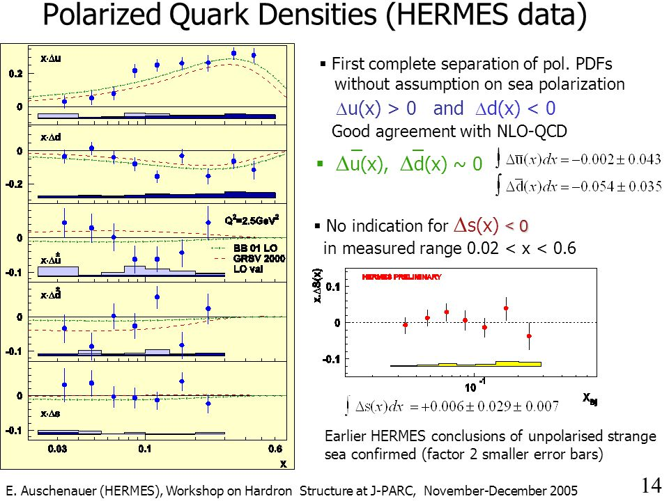 14 Polarized Quark Densities (HERMES data) Good agreement with NLO-QCD  First complete separation of pol.