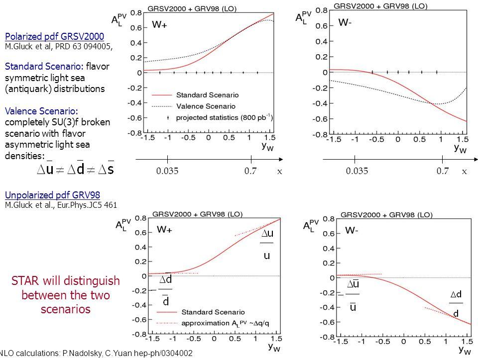 17 0.035 0.7 x Polarized pdf GRSV2000 M.Gluck et al, PRD 63 094005, Standard Scenario: flavor symmetric light sea (antiquark) distributions Valence Scenario: completely SU(3)f broken scenario with flavor asymmetric light sea densities: STAR will distinguish between the two scenarios Unpolarized pdf GRV98 M.Gluck et al., Eur.Phys.JC5 461 NLO calculations: P.Nadolsky, C.Yuan hep-ph/0304002