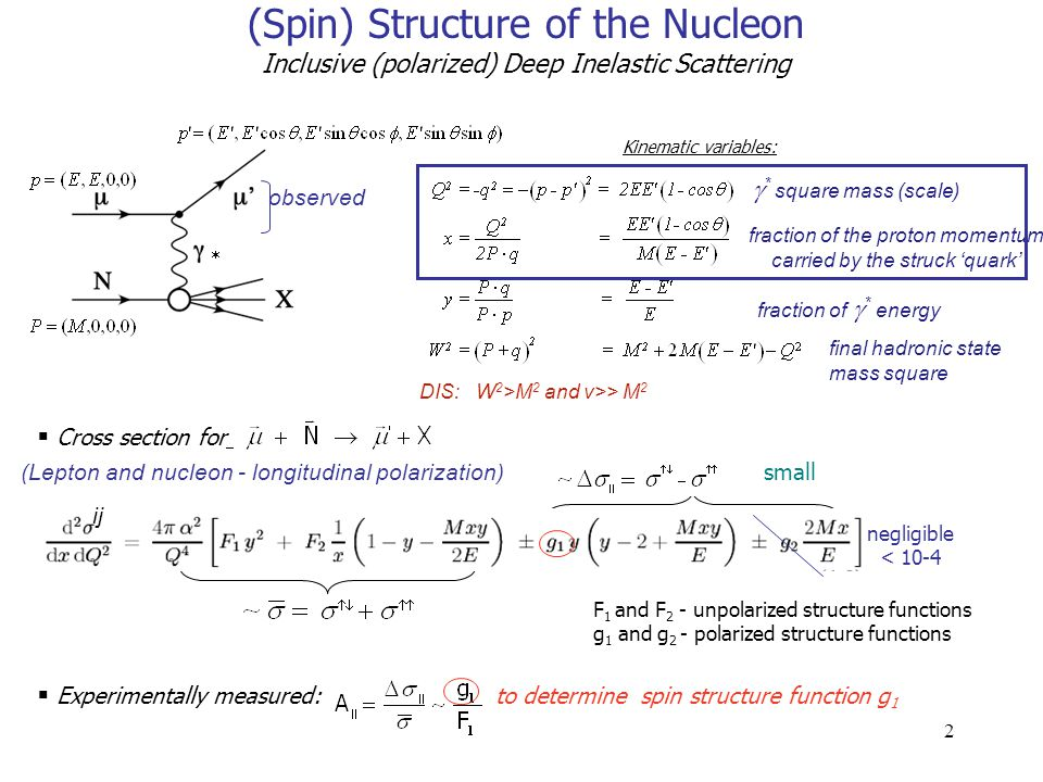 2 (Spin) Structure of the Nucleon Inclusive (polarized) Deep Inelastic Scattering negligible < 10-4 small  Cross section for  * square mass (scale) fraction of  * energy fraction of the proton momentum carried by the struck 'quark' final hadronic state mass square DIS: W 2 >M 2 and v>> M 2 F 1 and F 2 - unpolarized structure functions g 1 and g 2 - polarized structure functions  Experimentally measured: to determine spin structure function g 1 Kinematic variables:  observed ij (Lepton and nucleon - longitudinal polarization)