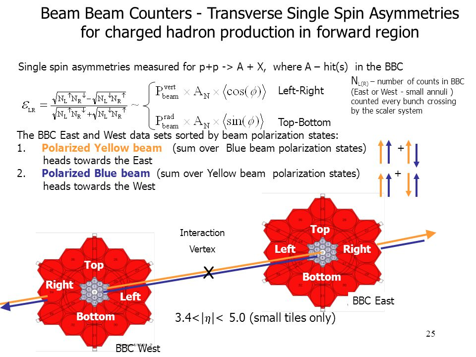 25 The BBC East and West data sets sorted by beam polarization states: 1.