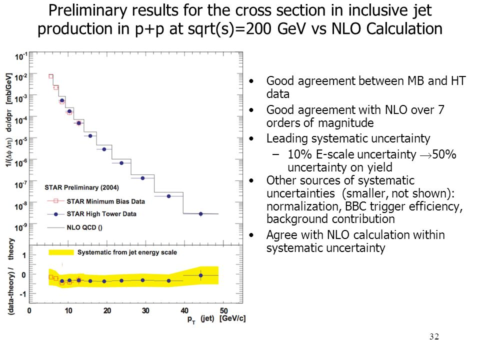 32 Good agreement between MB and HT data Good agreement with NLO over 7 orders of magnitude Leading systematic uncertainty –10% E-scale uncertainty  50% uncertainty on yield Other sources of systematic uncertainties (smaller, not shown): normalization, BBC trigger efficiency, background contribution Agree with NLO calculation within systematic uncertainty Preliminary results for the cross section in inclusive jet production in p+p at sqrt(s)=200 GeV vs NLO Calculation