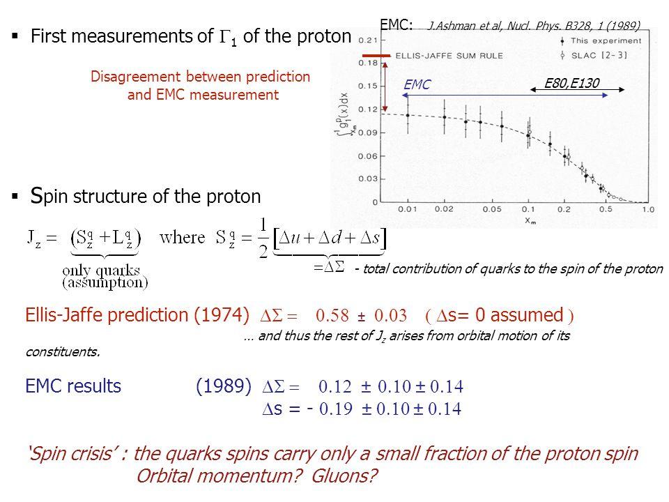 EMC: J.Ashman et al, Nucl. Phys.