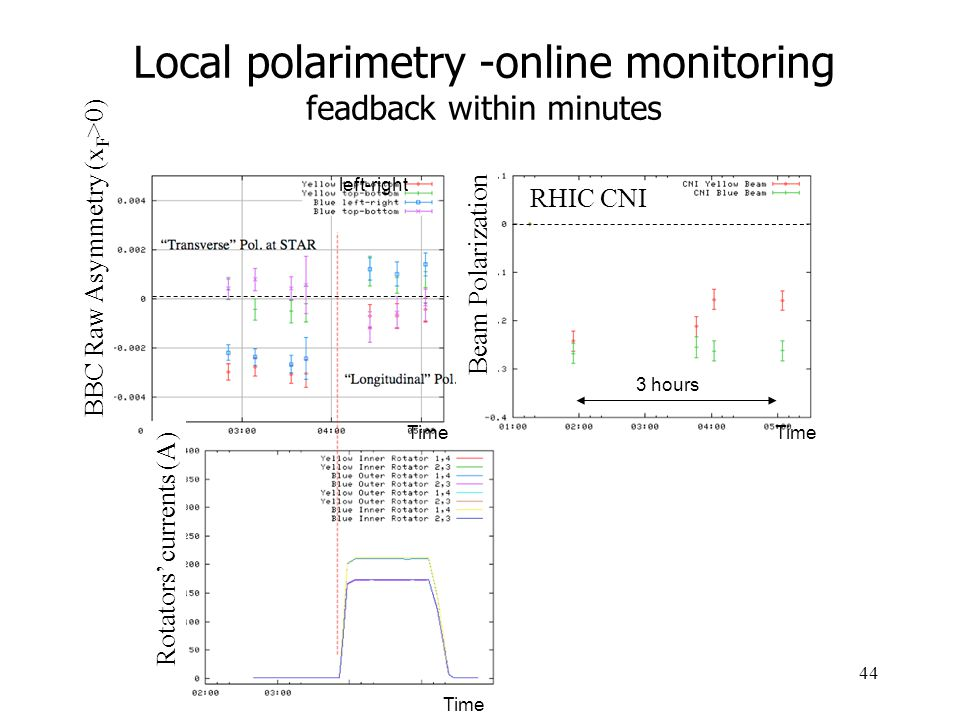 44 Local polarimetry -online monitoring feadback within minutes left-right Time BBC Raw Asymmetry (x F >0) Rotators' currents (A) Beam Polarization 3 hours RHIC CNI