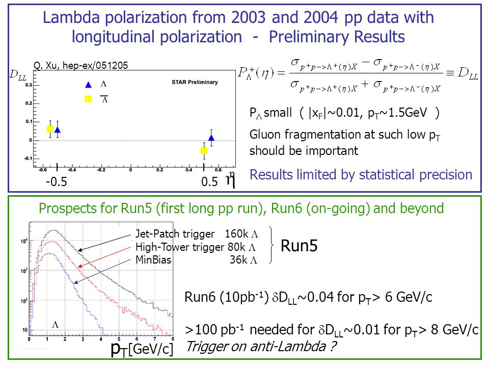 48 Lambda polarization from 2003 and 2004 pp data with longitudinal polarization - Preliminary Results P  small ( |x F |~0.01, p T ~1.5GeV ) Gluon fragmentation at such low p T should be important Results limited by statistical precision Prospects for Run5 (first long pp run), Run6 (on-going) and beyond Jet-Patch trigger 160k  High-Tower trigger 80k  MinBias 36k  Run5 Run6 (10pb -1 )  D LL ~0.04 for p T > 6 GeV/c >100 pb -1 needed for  D LL ~0.01 for p T > 8 GeV/c Trigger on anti-Lambda .