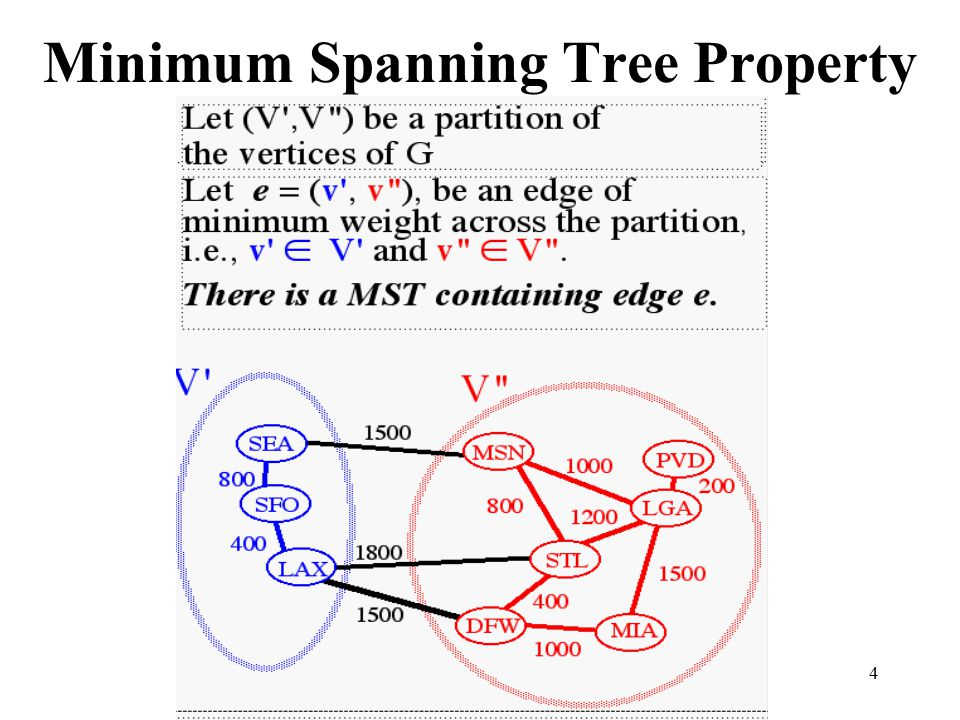 5 Proof of Property If the MST does not contain a minimum weight edge e, then we can find a better or equal MST by exchanging e for some edge.