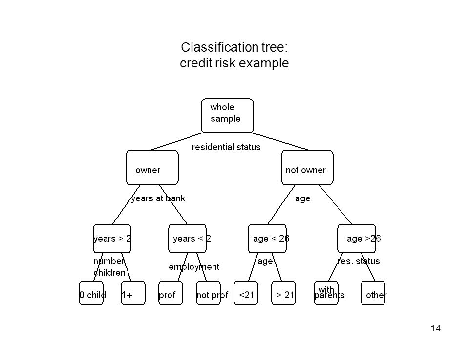 14 Classification tree: credit risk example