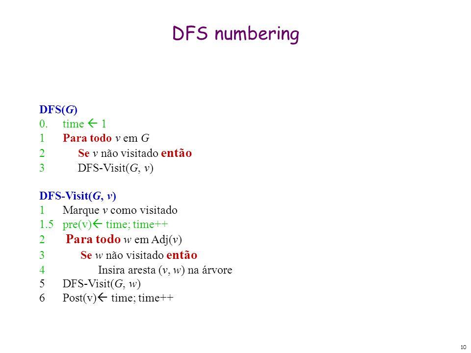 10 DFS numbering DFS(G) 0. time  1 1Para todo v em G 2Se v não visitado então 3DFS-Visit(G, v) DFS-Visit(G, v) 1Marque v como visitado 1.5pre(v)  ti