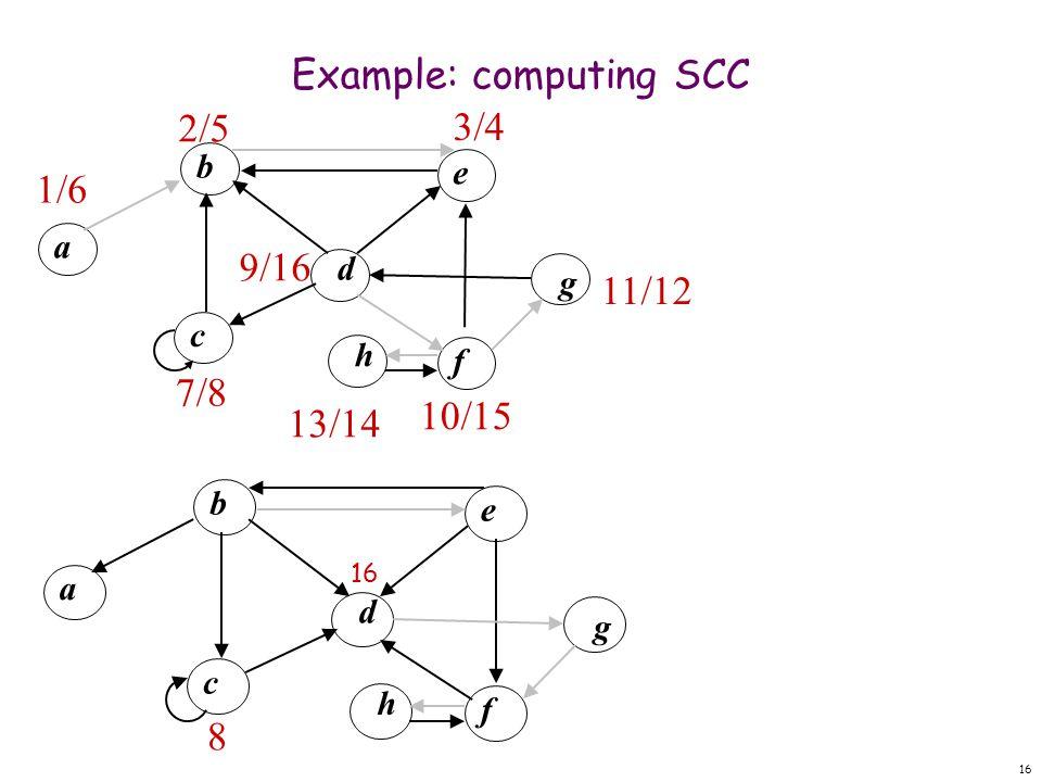 16 Example: computing SCC d b f eac g h 8 1/6 d b f e a c g h 3/4 10/15 11/12 9/16 7/8 13/14 2/5 16