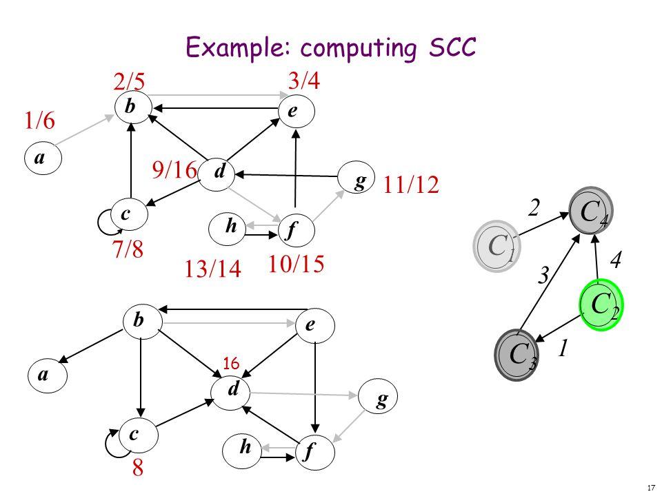 17 Example: computing SCC d b f eac g h 8 1/6 d b f e a c g h 3/4 10/15 11/12 9/16 7/8 13/14 2/5 16 C1C1 C4C4 C2C2 C3C3 1 2 3 4