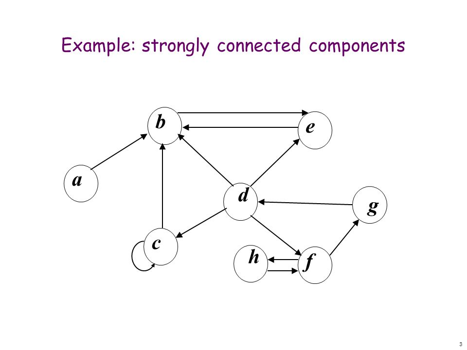 3 Example: strongly connected components d bfeac g h