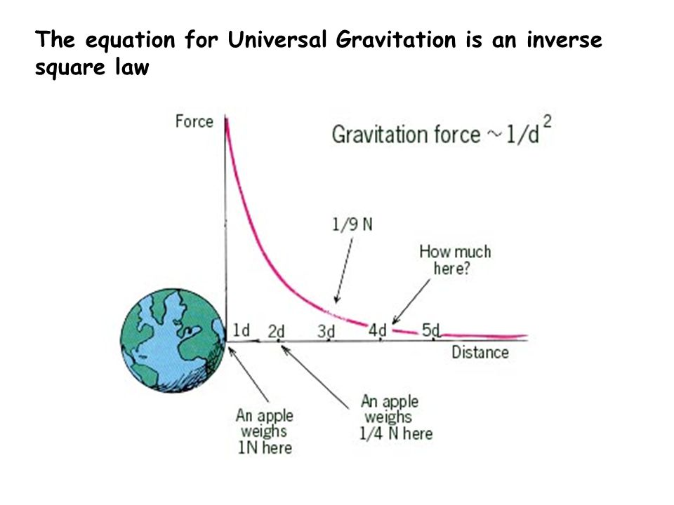 The equation for Universal Gravitation is an inverse square law